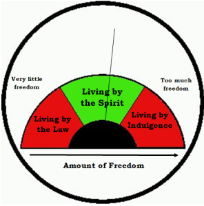 freedom-o-meter