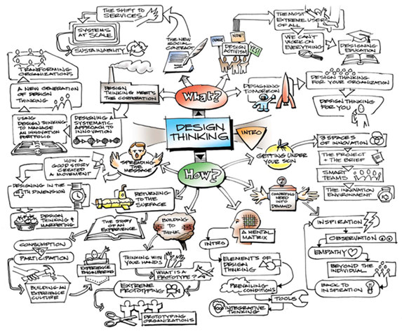 change by design mindmap