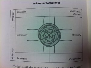 great emergence authority chart